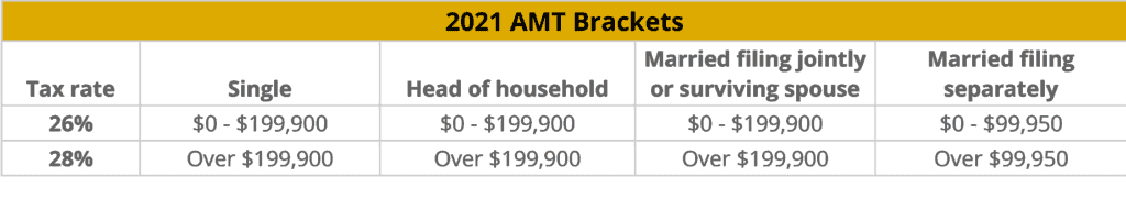2021 AMT Brackets