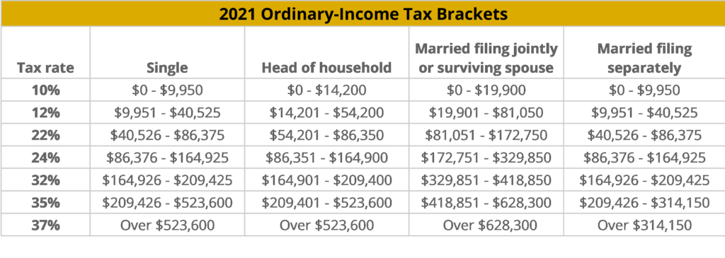 2021 Ordinary Tax Brackets