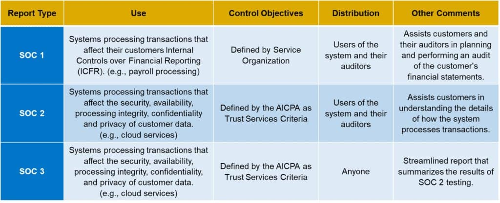 Chart Describing Differences Between SOC 1 SOC 2 SOC 3 Reports