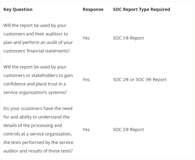 A table describing the various SOC Report types